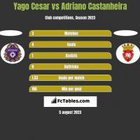 Yago Cesar vs Adriano Castanheira h2h player stats
