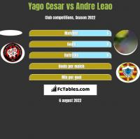 Yago Cesar vs Andre Leao h2h player stats
