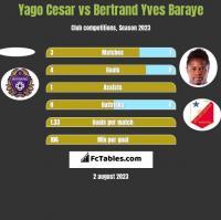 Yago Cesar vs Bertrand Yves Baraye h2h player stats