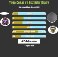 Yago Cesar vs Bozhidar Kraev h2h player stats