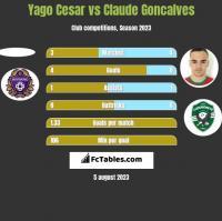 Yago Cesar vs Claude Goncalves h2h player stats