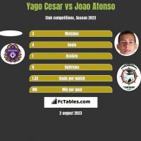 Yago Cesar vs Joao Afonso h2h player stats