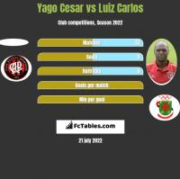 Yago Cesar vs Luiz Carlos h2h player stats