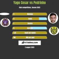 Yago Cesar vs Pedrinho h2h player stats