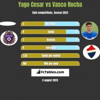 Yago Cesar vs Vasco Rocha h2h player stats