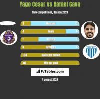 Yago Cesar vs Rafael Gava h2h player stats