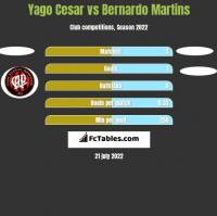 Yago Cesar vs Bernardo Martins h2h player stats