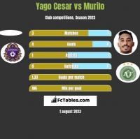 Yago Cesar vs Murilo h2h player stats