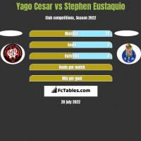 Yago Cesar vs Stephen Eustaquio h2h player stats