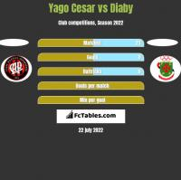Yago Cesar vs Diaby h2h player stats