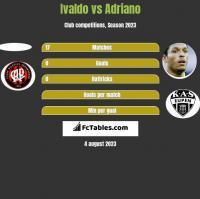 Ivaldo vs Adriano h2h player stats