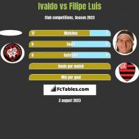 Ivaldo vs Filipe Luis h2h player stats
