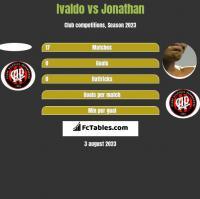 Ivaldo vs Jonathan h2h player stats