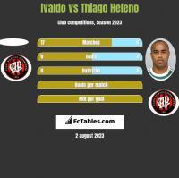 Ivaldo vs Thiago Heleno h2h player stats