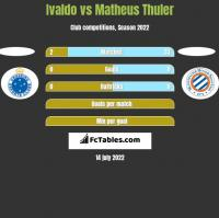 Ivaldo vs Matheus Thuler h2h player stats