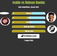 Ivaldo vs Robson Bambu h2h player stats
