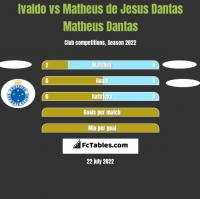 Ivaldo vs Matheus de Jesus Dantas Matheus Dantas h2h player stats