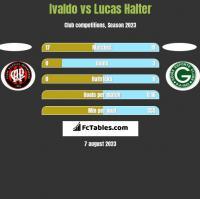 Ivaldo vs Lucas Halter h2h player stats