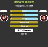 Ivaldo vs Khellven h2h player stats