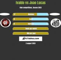 Ivaldo vs Joao Lucas h2h player stats