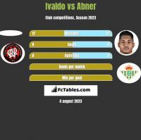 Ivaldo vs Abner h2h player stats