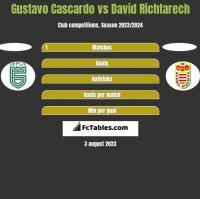 Gustavo Cascardo vs David Richtarech h2h player stats