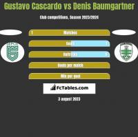 Gustavo Cascardo vs Denis Baumgartner h2h player stats