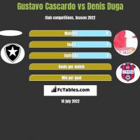 Gustavo Cascardo vs Denis Duga h2h player stats