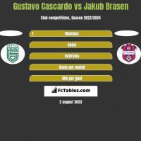 Gustavo Cascardo vs Jakub Brasen h2h player stats