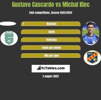 Gustavo Cascardo vs Michal Klec h2h player stats