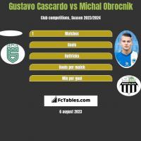 Gustavo Cascardo vs Michal Obrocnik h2h player stats