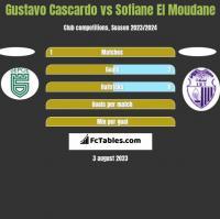 Gustavo Cascardo vs Sofiane El Moudane h2h player stats