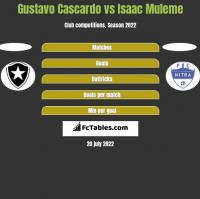 Gustavo Cascardo vs Isaac Muleme h2h player stats