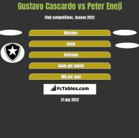 Gustavo Cascardo vs Peter Eneji h2h player stats