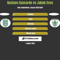 Gustavo Cascardo vs Jakub Svec h2h player stats