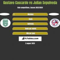 Gustavo Cascardo vs Julian Sepulveda h2h player stats