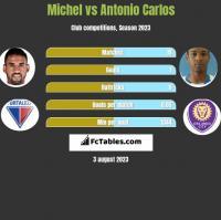 Michel vs Antonio Carlos h2h player stats