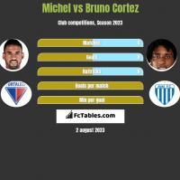 Michel vs Bruno Cortez h2h player stats