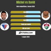 Michel vs David Braz h2h player stats