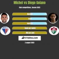 Michel vs Diogo Goiano h2h player stats