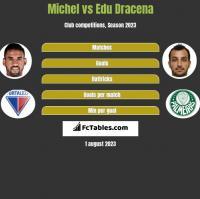 Michel vs Edu Dracena h2h player stats