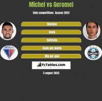 Michel vs Geromel h2h player stats