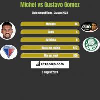 Michel vs Gustavo Gomez h2h player stats