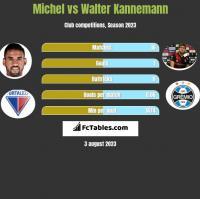 Michel vs Walter Kannemann h2h player stats