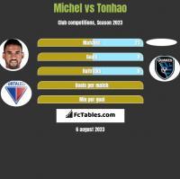 Michel vs Tonhao h2h player stats