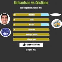 Richardson vs Cristiano h2h player stats