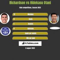 Richardson vs Hidekasu Otani h2h player stats