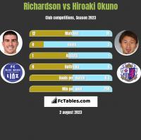 Richardson vs Hiroaki Okuno h2h player stats