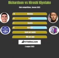 Richardson vs Hiroshi Kiyotake h2h player stats
