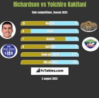 Richardson vs Yoichiro Kakitani h2h player stats